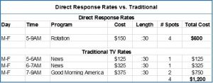 Chart depicting difference between DRTV and traditional TV costs